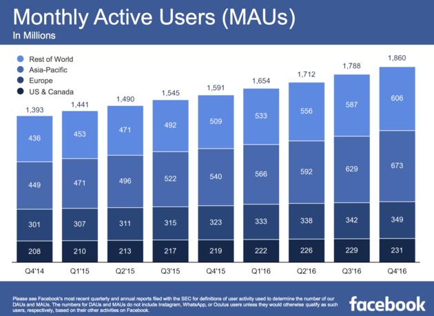 facebook-cijfers