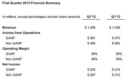 Facebook heeft maandelijks 751 miljoen mobiel actieve gebruikers