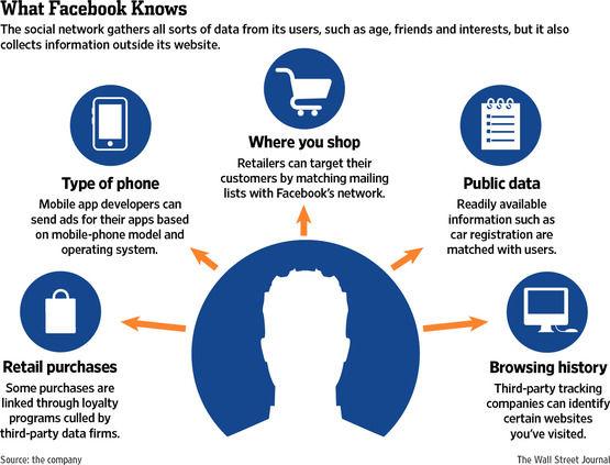 Facebook lanceert 'Partner Categories'