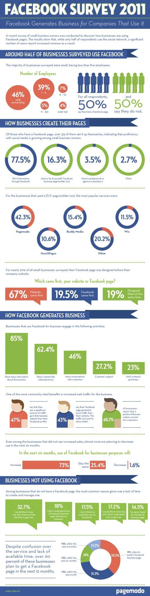Facebook onderzoek 2011