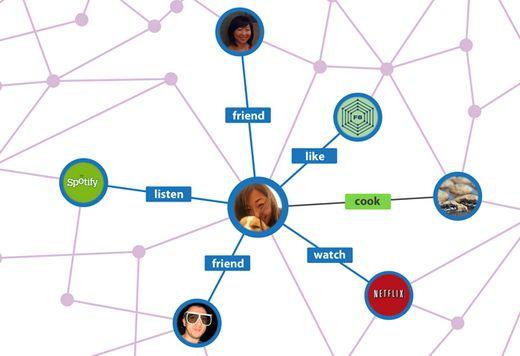 Facebook succesverhalen: Shopping, Fashion en Open Graph