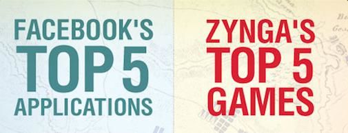 Facebook Vs Zynga: The Ultimate Showdown [Infographic]