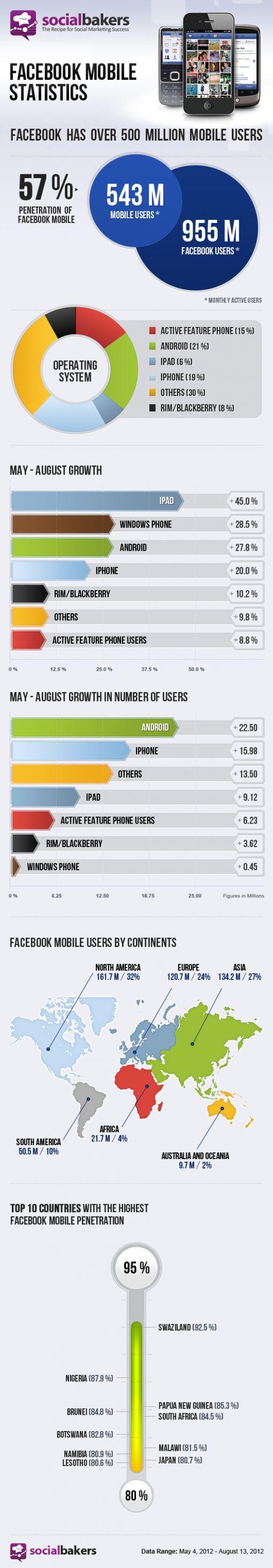 facebookmobile-543million