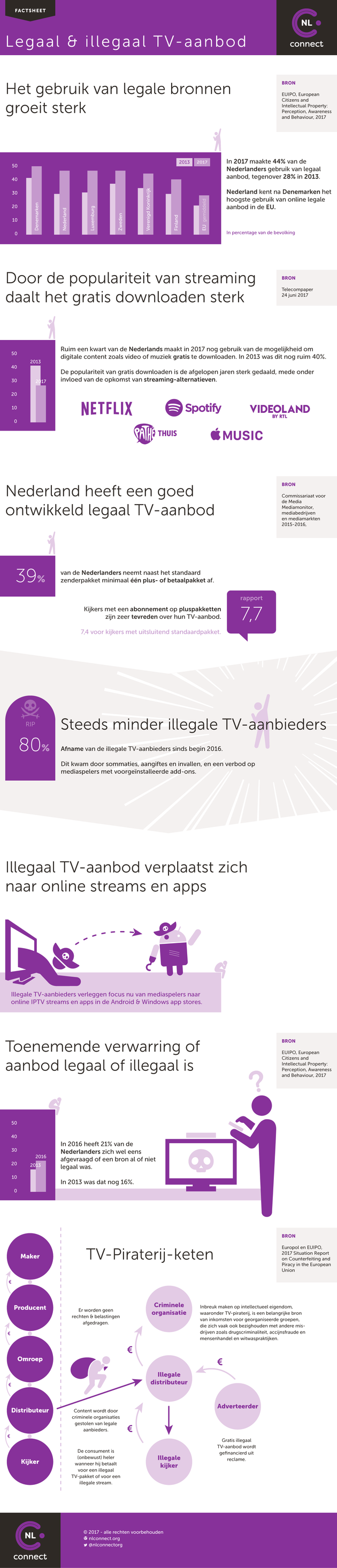 Factsheet-legaal-en-illegaal-TV-aanbod