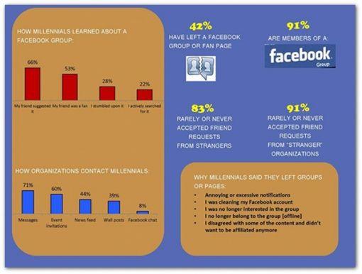FB3-millennials