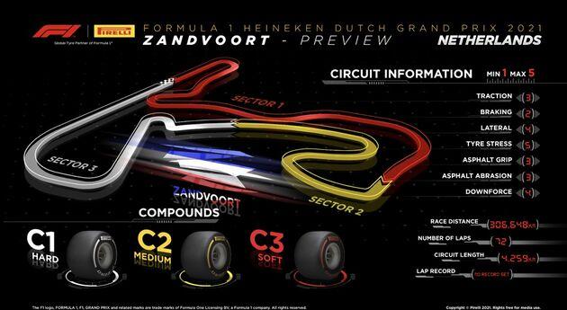 FIA-Zandvoort