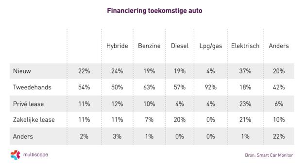 Financiering-toekomstige-auto