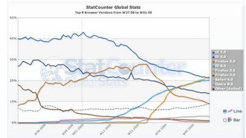 Firefox 3.5 wereldwijd populairste browser
