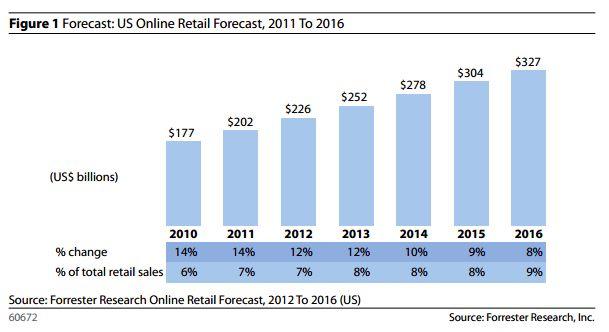Flinke omzetgroei voor e-commerce verwacht
