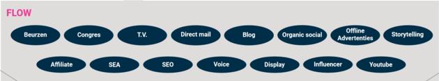 flow-fase-4f-strategy-model
