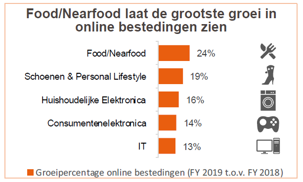 food-nearfood