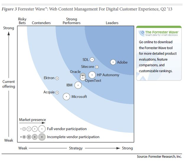 Forrester: 'Adobe leider in Web Content Management voor digitale ervaringen'