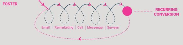 foster-fase-4f-strategy-model