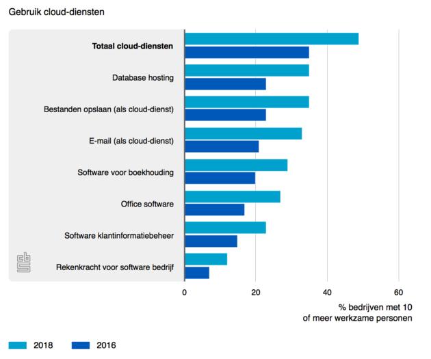 gebruik-cloud-diensten