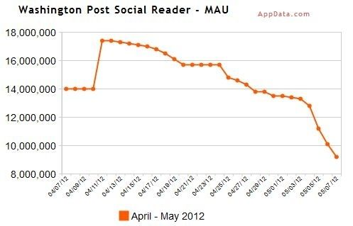 Gebruik Social Readers op Facebook zakt in