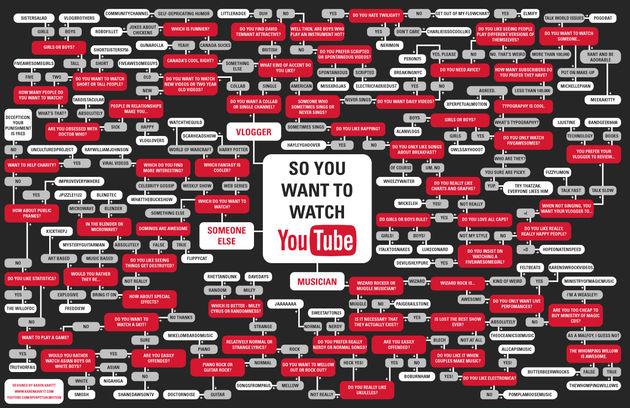 Geld verdienen met Viral Videos [Infographic]