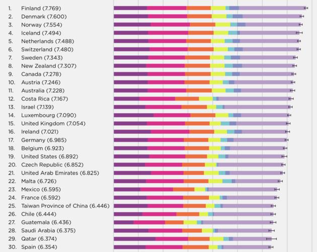 Gelukkigste landen ter wereld
