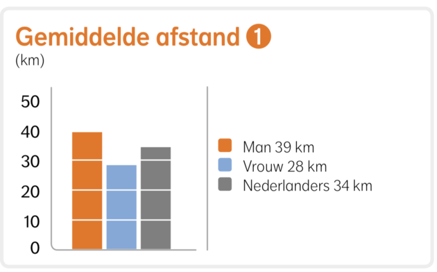 Gemiddelde hardloopafstand per maand