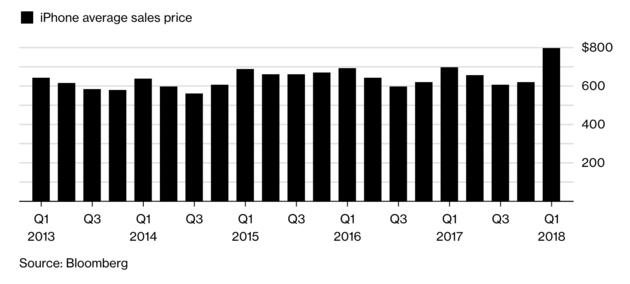 gemiddelde prijs iphone