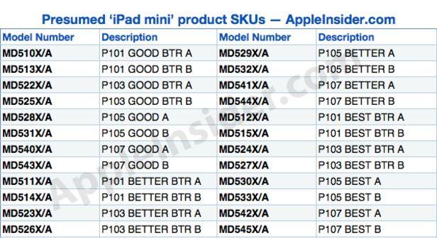 Gerucht: 12 iPad mini modellen bij lancering