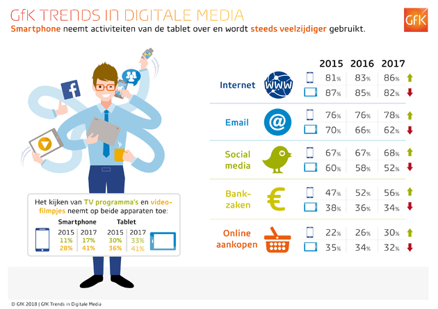 GfK_Trends_in_digitale_media_-_2018_-_tabel