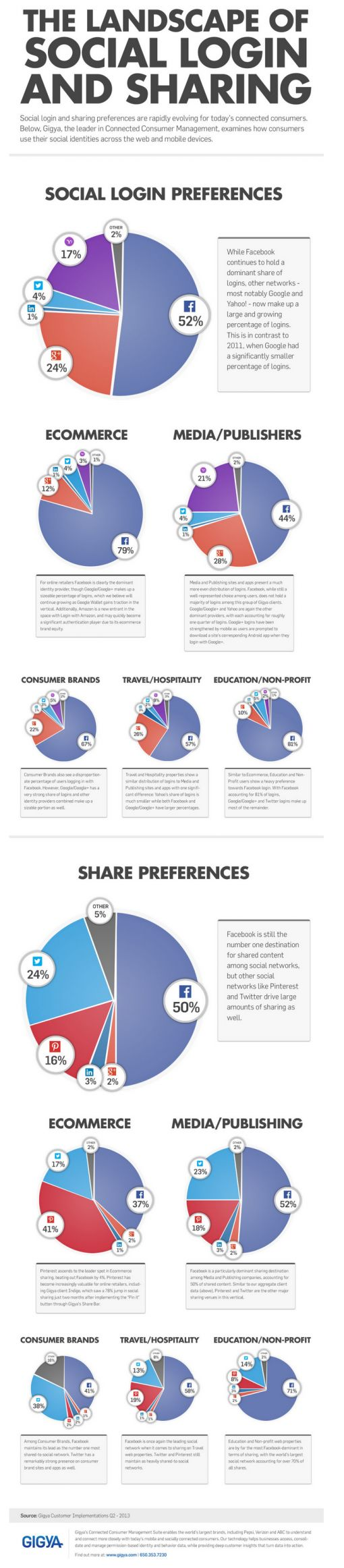 Gigiya Social sharing