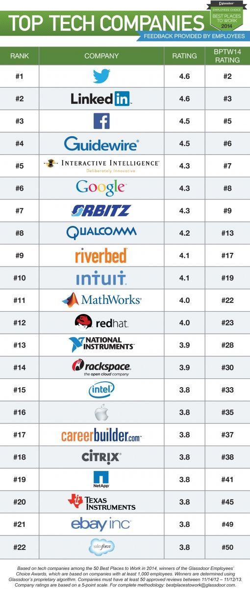 Glassdoor-Top-Tech-Companies-BPTW14