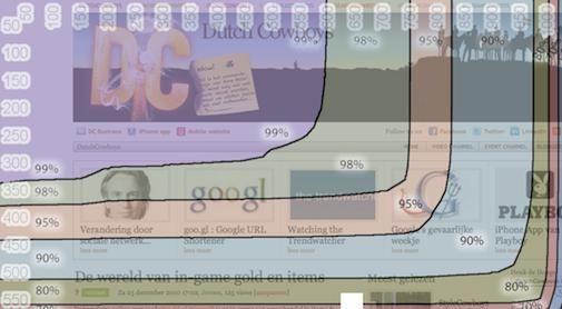 Google Browser size, hoe anderen jouw website zien