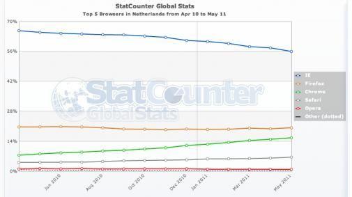 Google Chrome ziet marktaandeel stijgen