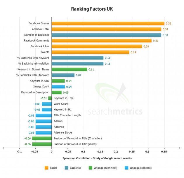 Google+, Facebook en Twitter hebben flinke invloed op ranking in Google