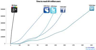Google+ gaat deze week door de 50 miljoen grens heen