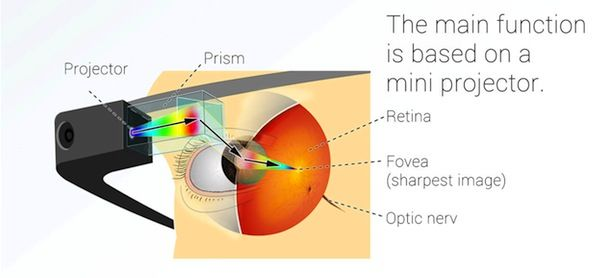 Google Glass: zo werkt het