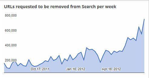 Google heeft grootste database van links naar illegale content