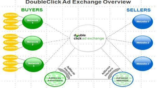 Google introduceert nieuwe DoubleClick Ad Exchange