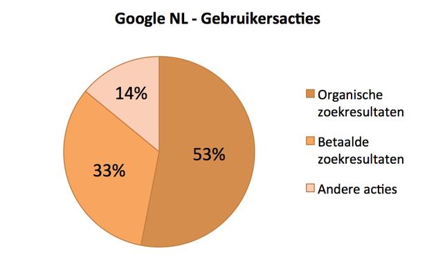 Google NL Gebruikersacties