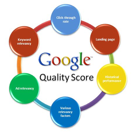 Google over Adwords Quality Score