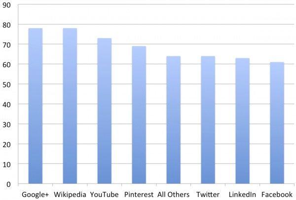 Google+ scoort hoog in ACSI-index