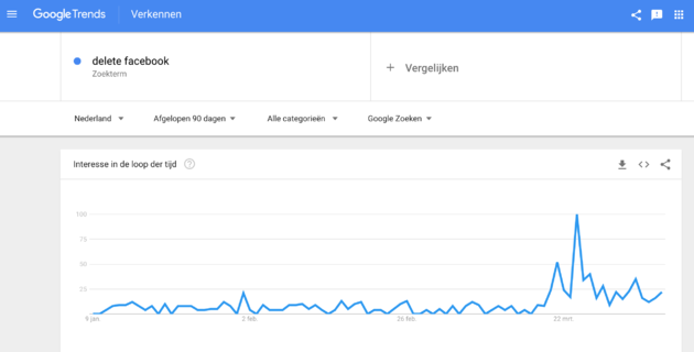 google-trends-delete-facebook