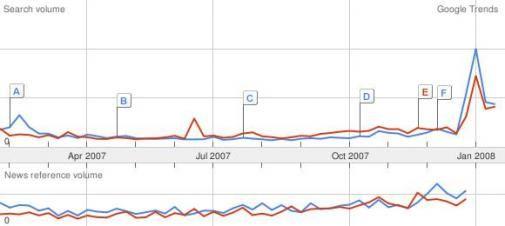 GoogleTrends voorspelt: Barack Obama