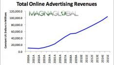 Groeimarkt staat meer open voor Online Advertising