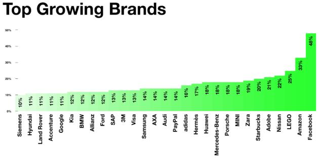grootste-stijgers-merken