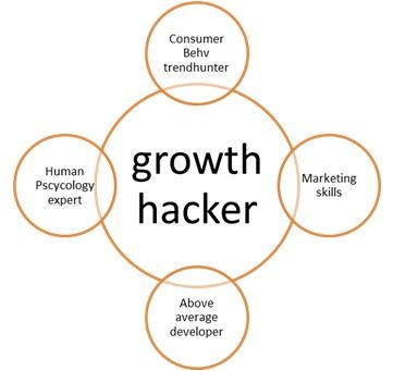 Growth Hacking, overgewaaid uit Amerika