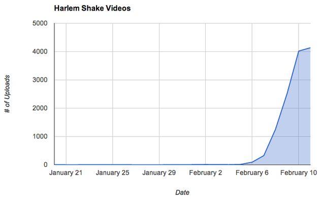 'Harlem Shake' gaat behoorlijk viral op YouTube
