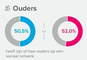 Helft van Nederlandse jeugd is Facebook-vrienden met ouders