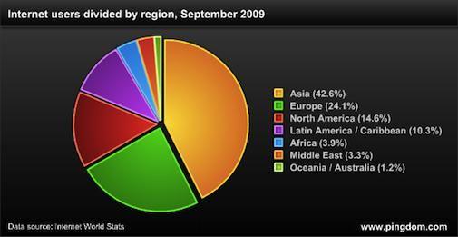Het internet in 2009 - de statistieken