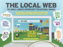 Het Lokale Web [Infographic]