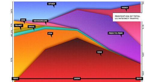 Het Web is dood, lang leve het Internet