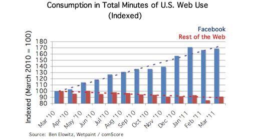 Het Web wordt alsmaar kleiner en Facebook kannibaliseert de rest
