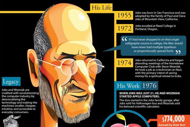 Het wonderbaarlijke leven van Steve Jobs [Infographic]