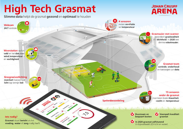 High-tech-grasmat-Johan-Cruijff-ArenA